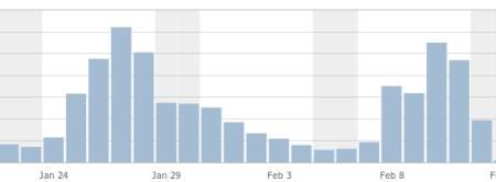 Zugriffsstatistiken auf diese Website in den letzten Tagen