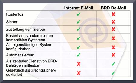 Gegenüberstellung der wichtigsten Merkmale von Internet-E-Mail und De-Mail