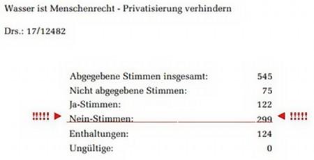 Wasser ist Menschenrecht, Privatisierung verhindern -- Drs 17/12482 -- Angegebene Stimmen 543, Nicht abgegebene Stimmen 75, Ja-Stimmen 122, Nein-Stimmen 299, Enthaltungen 124, Ungültige 0