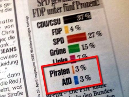 Sonntagsfrage, Piraten und AfD jeweils auf 3 Prozent. Der AfD-Balken ist aber deutlich länger (mehr als doppelt so lang) als der Piratenbalken und übertrifft sogar noch den 4-Prozent-FDP-Balken.