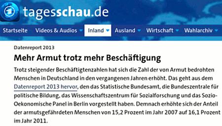 Datenreport 2013 -- Mehr Armut trotz mehr Beschäftigung -- Trotz steigender Beschäftigtenzahlen hat sich die Zahl der von Armut bedrohten Menschen in Deutschland in den vergangenen Jahren erhöht. Das geht aus dem Datenreport 2013 hervor, den das Statistische Bundesamt, die Bundeszentrale für politische Bildung, das Wissenschaftszentrum für Sozialforschung und das Sozio-Oekonomische Panel in Berlin vorgestellt haben. Demnach erhöhte sich der Anteil der armutsgefährdeten Menschen von 15,2 Prozent im Jahr 2007 auf 16,1 Prozent im Jahr 2011.