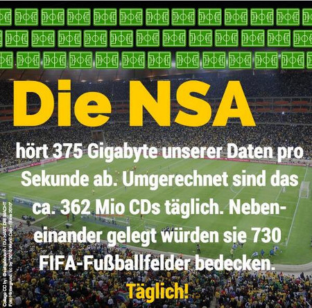 Die NSA hört 375 Gigabyte unserer Daten pro Sekunde ab. Umgerechnet sind das ca. 362 Millionen CDs täglich. Nebeneinander gelegt würden sie 730 FIFA-Fußballfelder bedecken. Täglich!