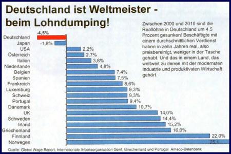 Deutschland ist Weltmeister beim Lohndumping -- Zwischen 2000 und 2010 sind die Reallöhne in Deutschland um 4,5 Prozent gesunken! Beschäftigte mit einem durchschnittlichen Verdienst haben in zehn Jahren real, also preisbereinigt, weniger in der Tasche gehabt. Und das in einem Land, das weltweit zu denen mit der modernsten Industrie und produktivsten Wirtschaft gehört.